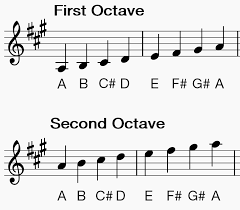 How To Play Clarinet Scales A Major Making Music Magazine