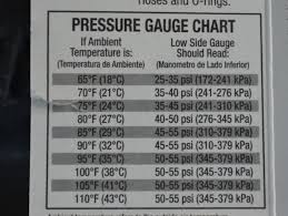 refrigerant pressure charts how to recharge your car a c in 15 minutes how tos diy