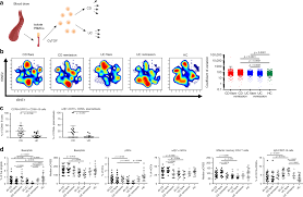 Mass Cytometry Reveals Systemic And Local Immune Signatures