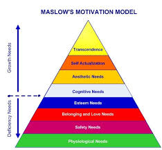 Maslow Hierarchy Of Needs Maslows Hierarchy Of Needs Simply Psychology