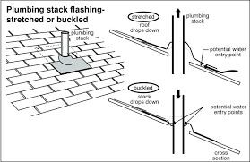 plumbing roof vent. Roof Stack Vent Flashing Plumbing Stretched Or Buckled Detail Stacking Rust Filters