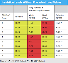 Roof Insulation R Value Chart Epdm Roof For Every Climate Epdm Roofing Association