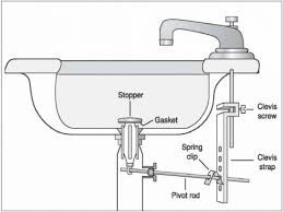 Ideas Gorgeous Images How To Fix A Leaky Sink Drain For Your Home