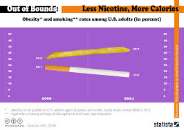 Chart America Is Smoking Less But Getting Fatter Statista