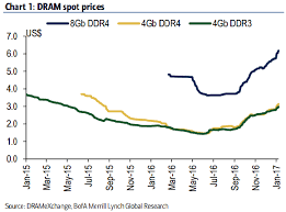 Bank Of America Sees Nand Lcd Price Rally Ending Says Dram