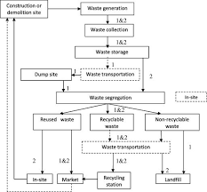 Chart On Waste Management A Flow Chart For The Two Approaches Of C D Waste Management