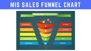 How To Create A Pyramid Chart In Excel Make Sales Funnel Chart In Excel