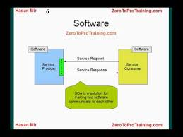 What Is Service Oriented Architecture Introduction To Service Oriented Architecture Soa Youtube