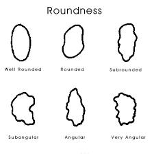 Roundness Chart Corel Draw Templates Geologynet