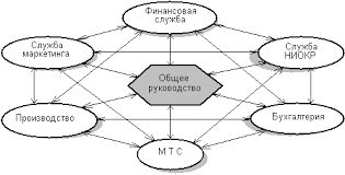КУРСОВАЯ РАБОТА Анализ внешней и внутренней среды организации  Рис 2 Внутренняя среда фирмы