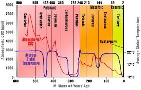 Co2 Historical Chart Average Global Temperature And Atmospheric Co2 History Chart