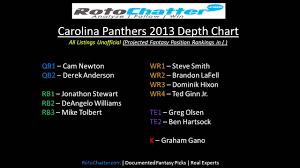 Panthers Depth Chart Carolina Panthers Depth Chart 2013 Rotochatter Com