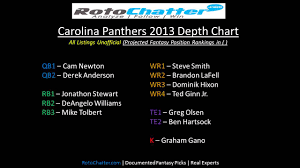 Titans Depth Chart 2013 Carolina Panthers Depth Chart 2013 Rotochatter Com