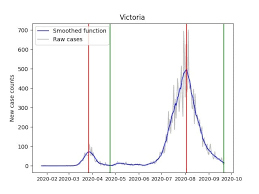 Events are counted in the victorian data set if the case is being managed in victoria. When Does A Second Covid Surge End Look At The Maths The University Of Sydney