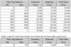 British Airways Partner Award Chart Expired 40 Transfer Bonus To Avios From Membership Rewards