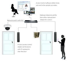 hid card reader wiring diagram and door access control systems hid proxpoint plus wiring diagram hid card reader wiring diagram and door access control systems
