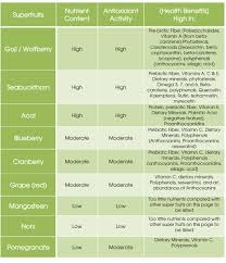 Protein Vitamins Minerals Fats And Carbohydrates Chart Proteins Carbohydrates And Fats More Details Can Be Found