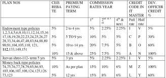 Lic Development Officer Commission Chart 2019 2020 Student