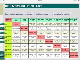 Family Relationships Chart 2 Family Relationship Chart