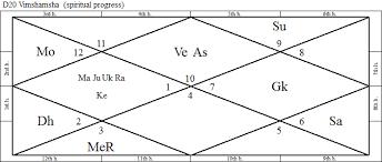 Astro Portrait Of Sadhguru Jaggi Vasudev 2 Astrospiritual In