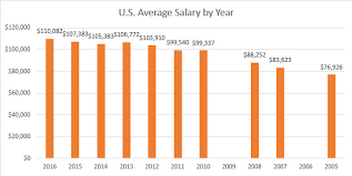 Salary Chart 2016 A Profession In Need Of Change Automation Coms 2016 Salary