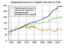 Производительность труда Википедия Производительность труда в промышленно развитых странах править править код