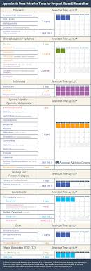 Drug Test Detection Chart Detection Window For Drugs Of Abuse