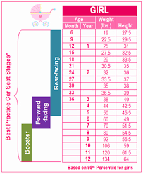 Babycenter Growth Chart Girl Problem Solving Toddler Height Weight Chart Australia