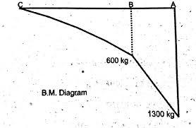 bending moment diagram cantilever uniform distributed load