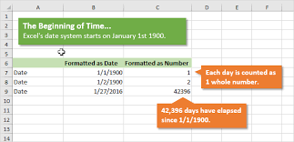 How Dates Work In Excel The Calendar System Explained