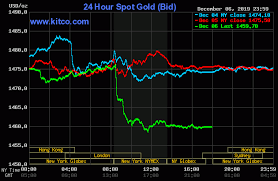 Gold Hits 6 Wk High On Safe Haven Buying Bullish Charts