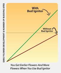 Bud Candy Feeding Chart Bud Ignitor Maximize Flowering Advanced Nutrients