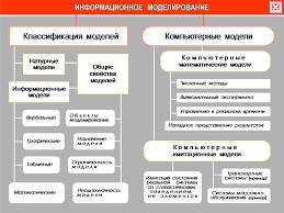 Информатика и ИКТ Профильный курс Моделирование как метод познания Схема Информационное моделирование И Г Семакин school collection edu ru Проверочная работа