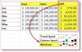 Spark Charts Excel How To Use Sparklines Mini Charts In Excel 2010