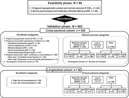 Preeclampsia Protein Levels Chart Protein Misfolding Congophilia Oligomerization And
