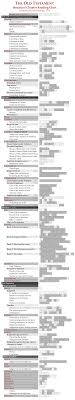 Structural Chapter Reading Chart The Old Testament