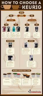 Keurig Model Comparison Chart Best Keurig Reviews And Model Comparison Guide 2019 Coffee