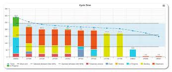 Time Value Chart Kanban Charts The Cycle Time Chart Kanbanize Blog