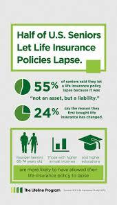 whole life insurance quotes for seniors uk life insurance lapse rates 44billionlater
