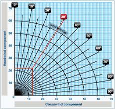 Wind Component Calculations Cfi Cfii Borys Pawlowski
