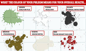 Cancer Color Chart Months Phlegm Colour Chart What Your Mucus Says About Your Health