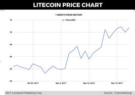 Litecoin Price Forecast Dash Passes Ltc To Claim Number 5 Spot