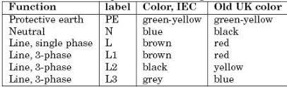 standard wiring color codes plc plc ladder plc ebook plc table 2 2 uk ac power circuit wiring color codes