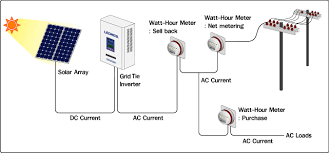 solar net metering wiring diagram solar image solarpanelinstallationsre on solar net metering wiring diagram