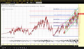 Vix Chart 2015 Strawberry Blondes Market Summary Spx Vix Ratio The Next