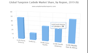 Tungsten Carbide Market Size Historical Growth Analysis To