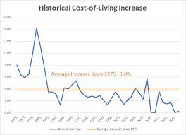 Annual Cost Of Living Increase Chart Social Security Changes May Impact Your Retirement Plan