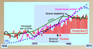 volcanoes and ozone their interactive effect on climate change 3 ozonedepletiontheory info images tempclozco2 5 jpg