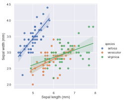 Linear Regression Chart Multiple Linear Regression Seaborn 0 9 0 Documentation