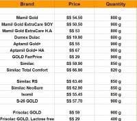 Milk Price Comparison Chart Oil Is Cheaper Than Milk